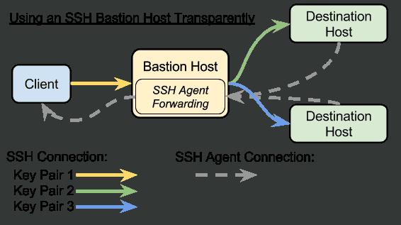 ssh bastion host connection