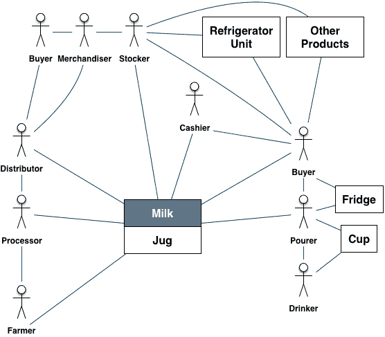 The web of interactions in the milk domain