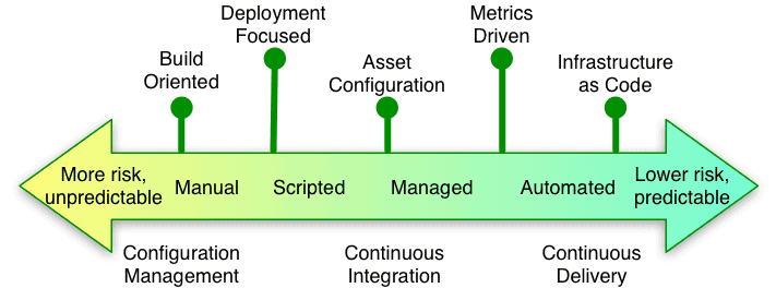 Continuous Delivery Continuum