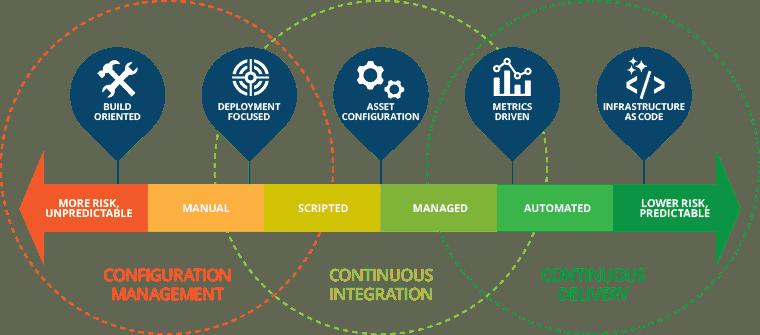 colorful arrow graph for configuration management continuous integration continuous delivery
