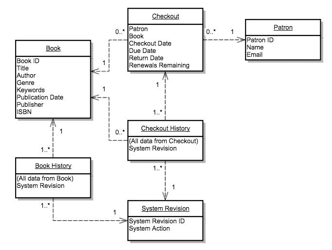 commande model flowchart