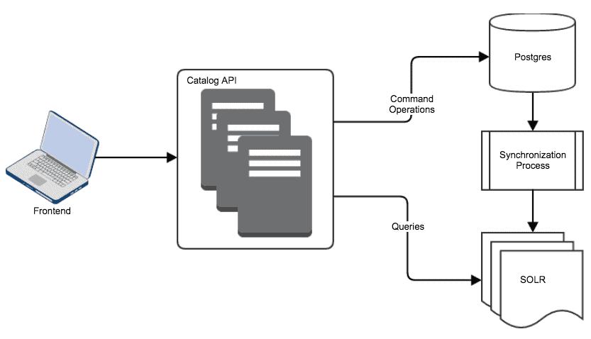 logical architecture flowchart