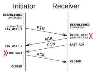 imitator receiver