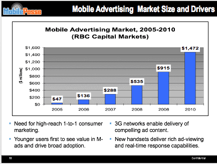 mobileposse mobile advertising market size and drivers bar graph
