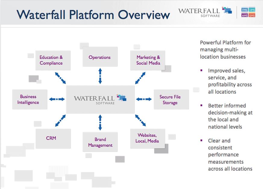waterfall platform overview