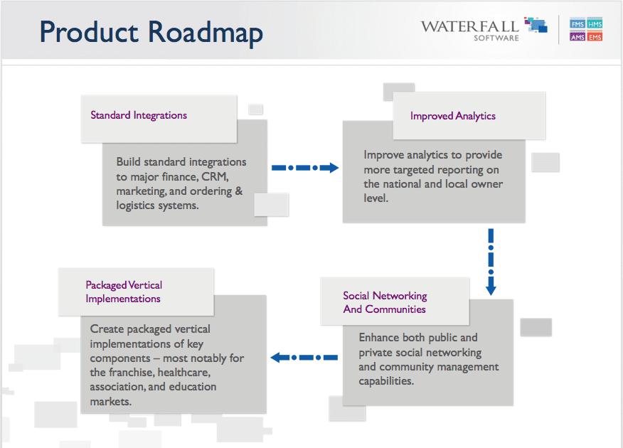 waterfall software product roadmap