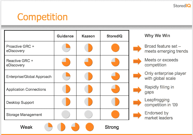 storediq competition why we win chart