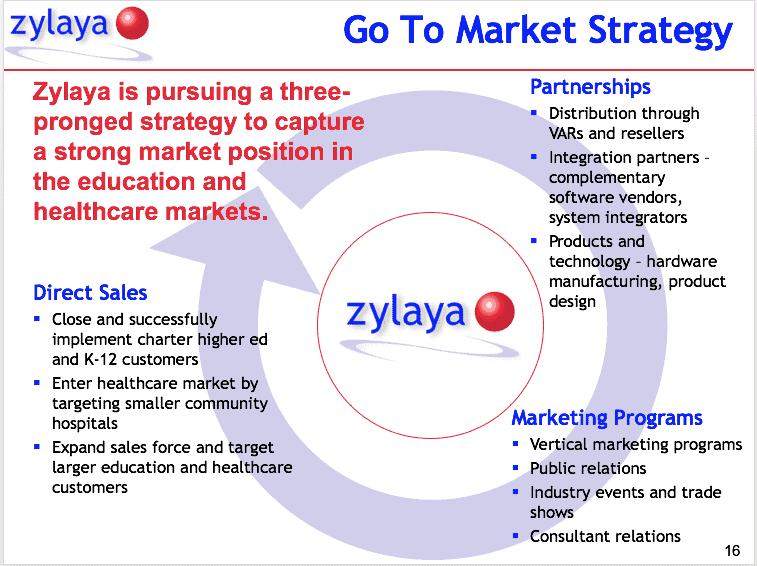 zylaya go to market strategy