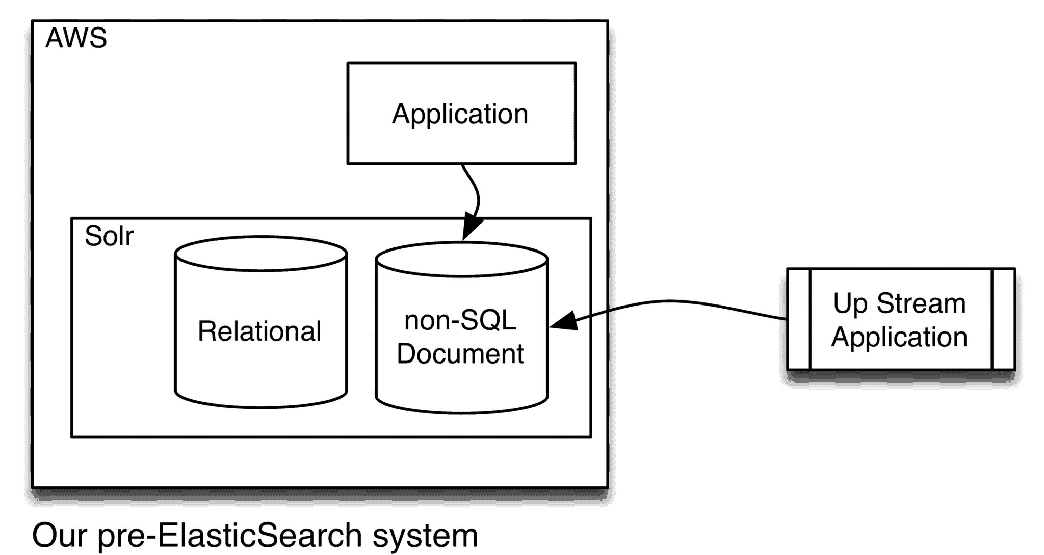 legacy system layout