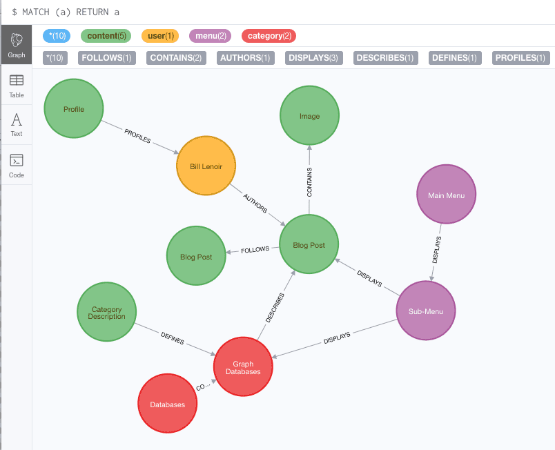 Neo4j Browser View of our New Database