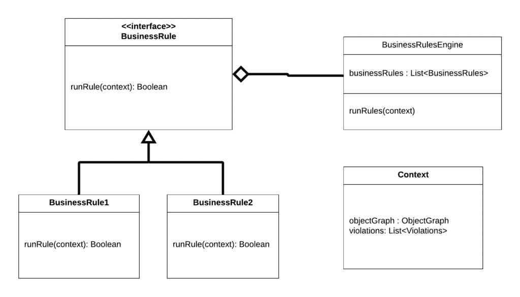 etl3 simple business rules design
