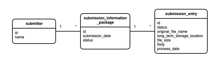 flow chart from submitter to submission_entry