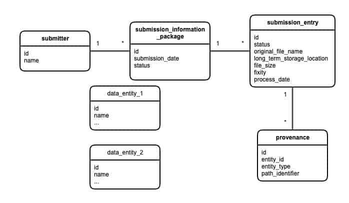 flow chart from submitter to provenance