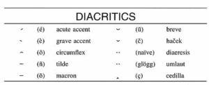 diacritics key