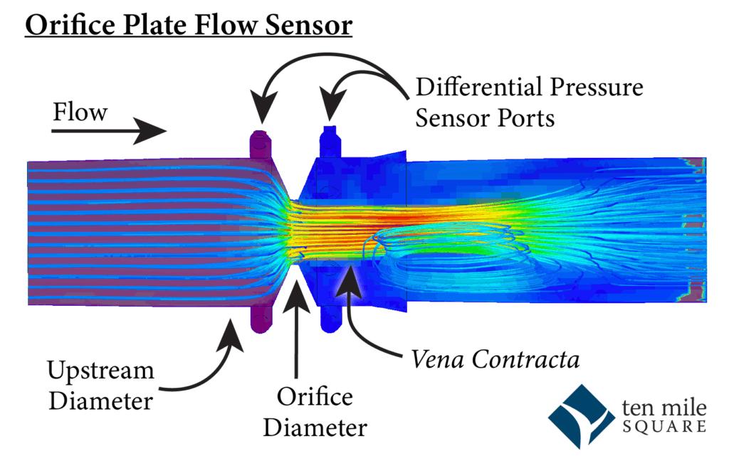 colorful orifice plate flow sensor illustration