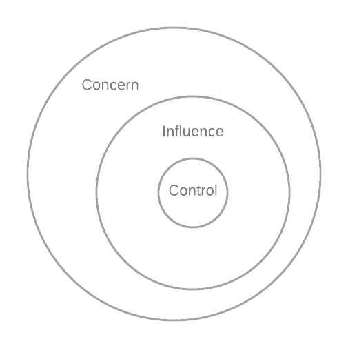 Concentric rings from inside out: Spheres of control, influence, and concern.