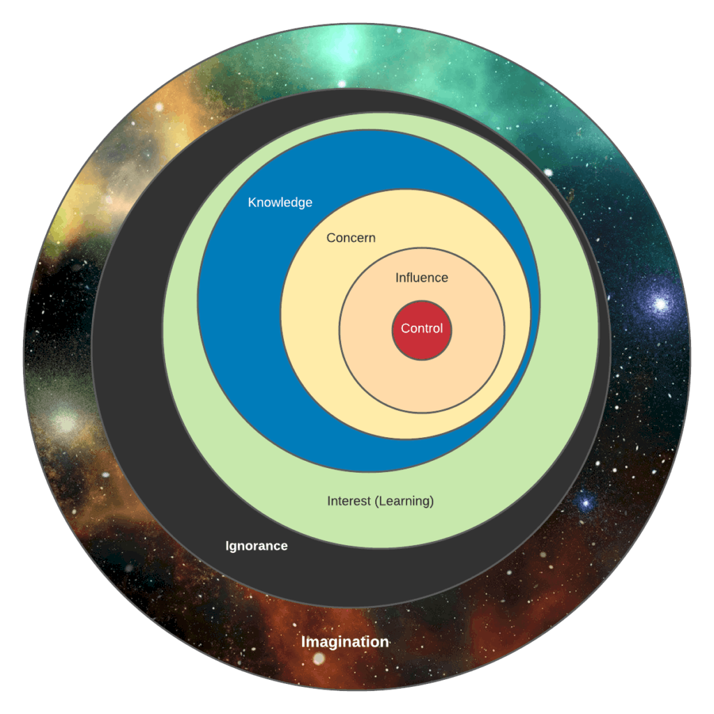 Concentric rings depicting the Metasphere. From inside out: Control (red), Influence (peach), Concern (yellow), Knowledge (blue), Ignorance (black), Imagination (nebula).