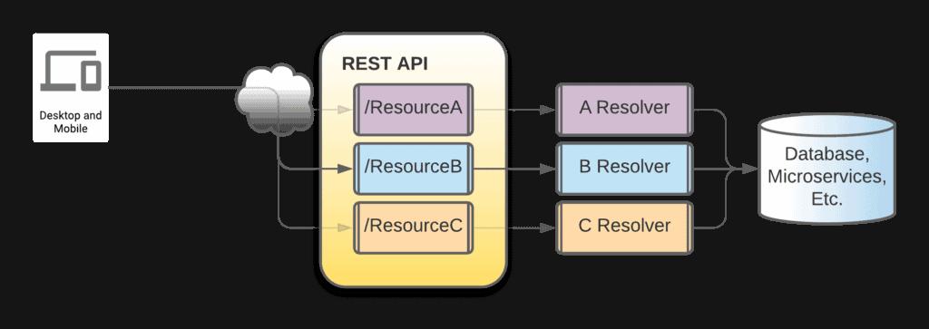 REST API's architecture
