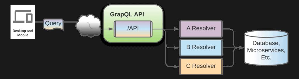 GraphQL API's architecture