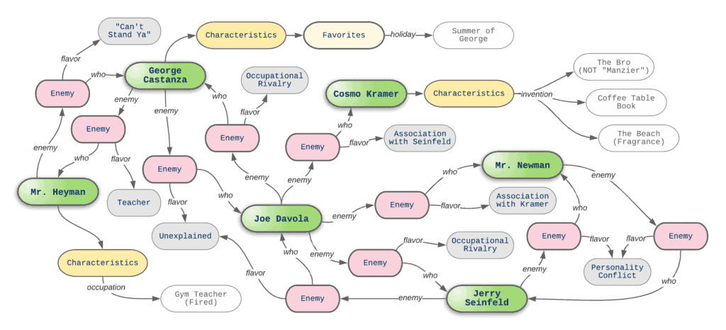 A graph of Seinfeld related nodes and relationships