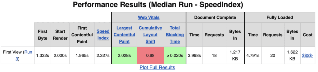 Screen shot of the performance results for tenmilesquare.com when run on webpagetest.org