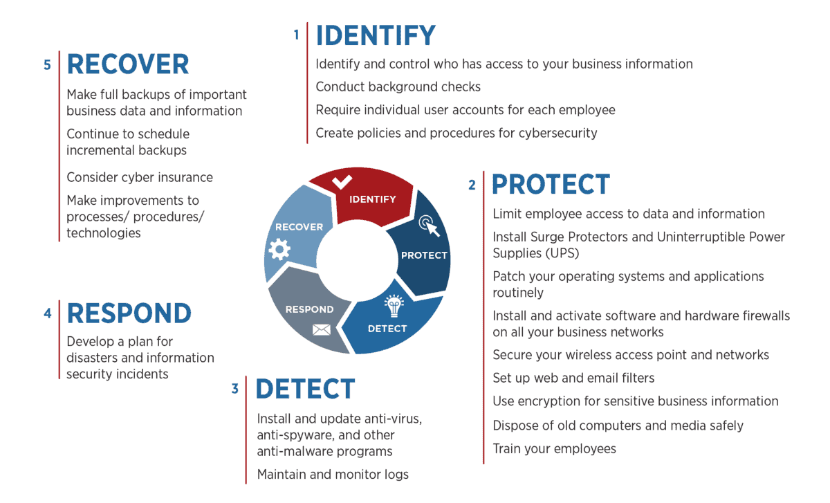 Cybersecurity Frameworks to Manage Cyber Risk